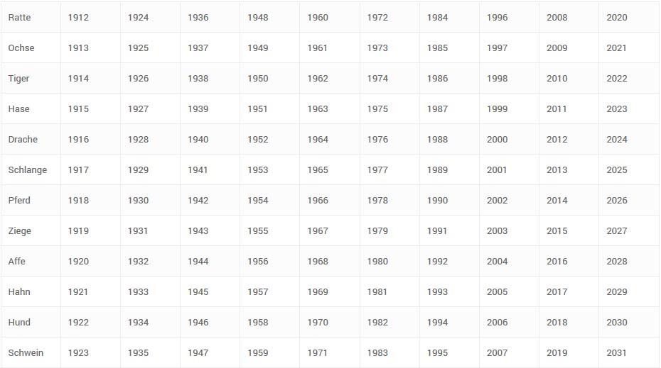 Günstige Daten Tabelle Horoskop